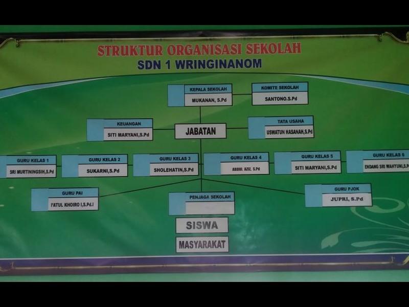 Struktur Organisasi - SD NEGERI 1 WRINGINANOM